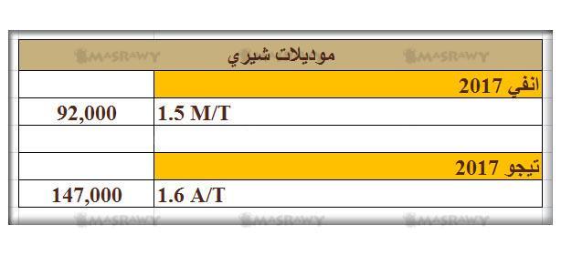 اسعار السيارات الصينى فى مصر الان