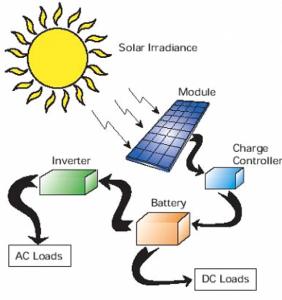 بحث حول الطاقة الشمسية pdf جاهز للطباعة